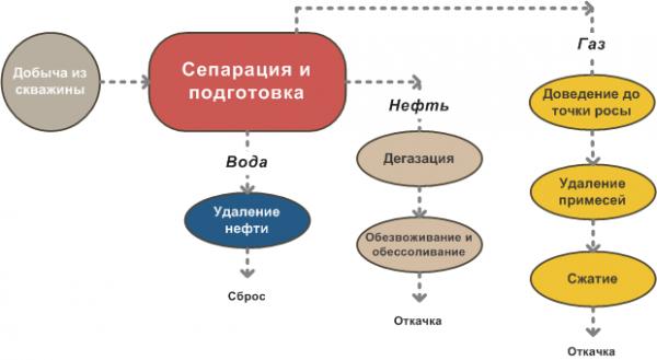 oborudovanie-dlja-burenija-skvazhin