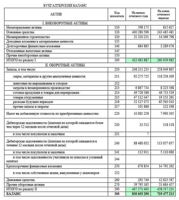 Анализ финансового состояния предприятия в 5 этапов