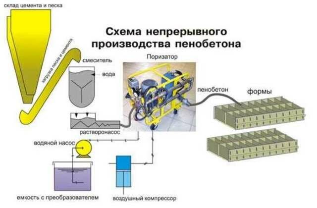 Производство пенобетона: оборудование, технология, расходы и доходы